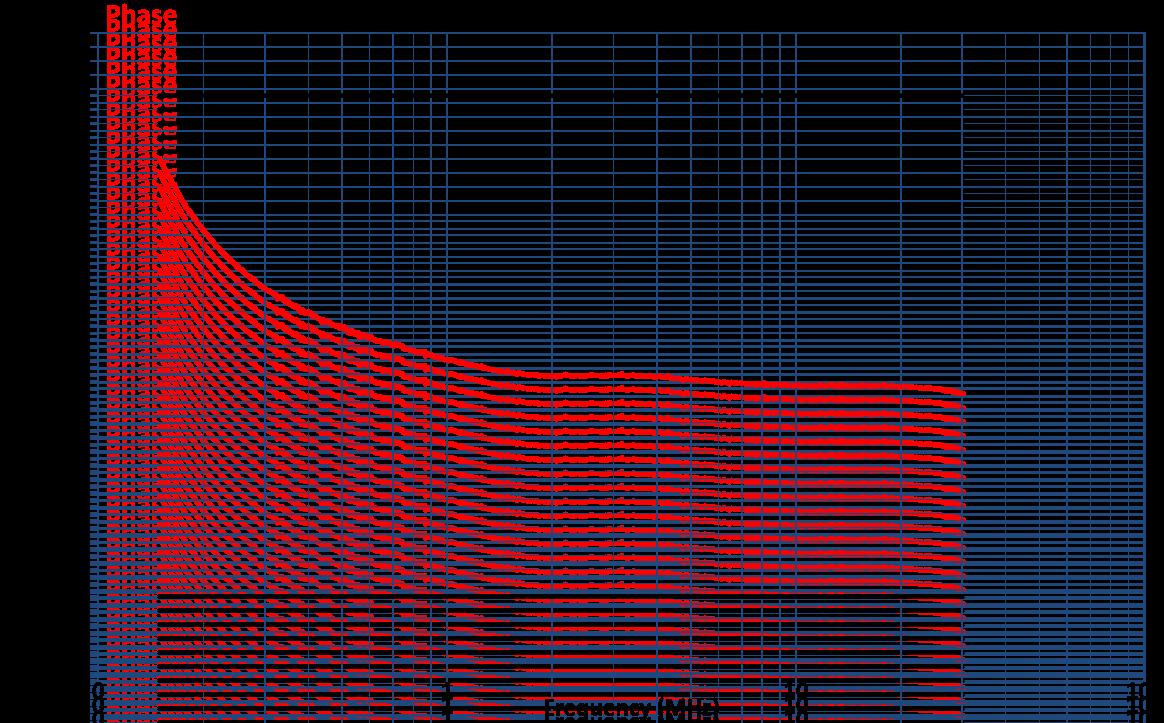 Coupling Decoupling Network CDN-AF2E Phase Graph