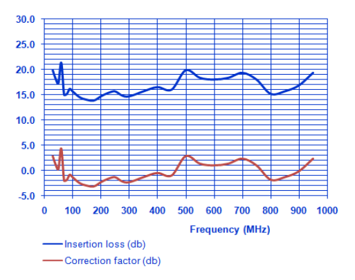 Absorbing Clamps CLA-150 Insertion Loss Graph