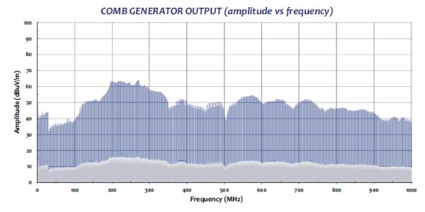 Comb Generator CGO-501 radiaded test data