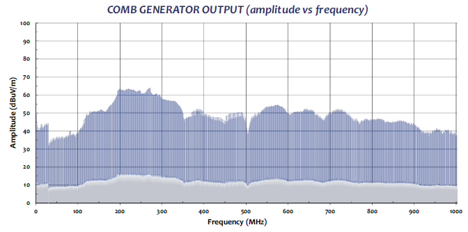 Comb Generator CG-515 radiaded test data graph1