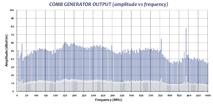 Comb Generator CG-515 radiaded test data graph2