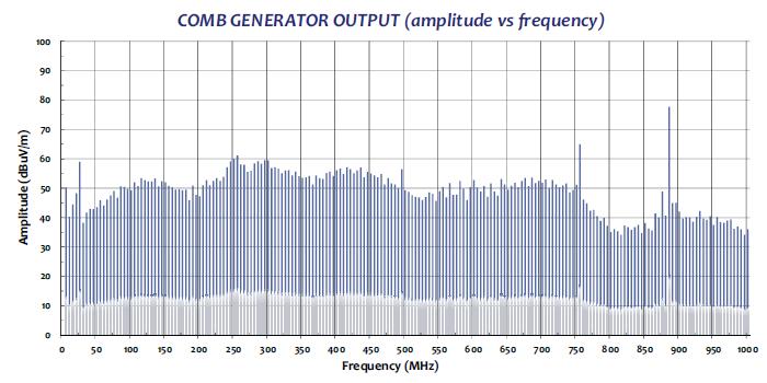 Comb Generator CGO-505 radiaded test data