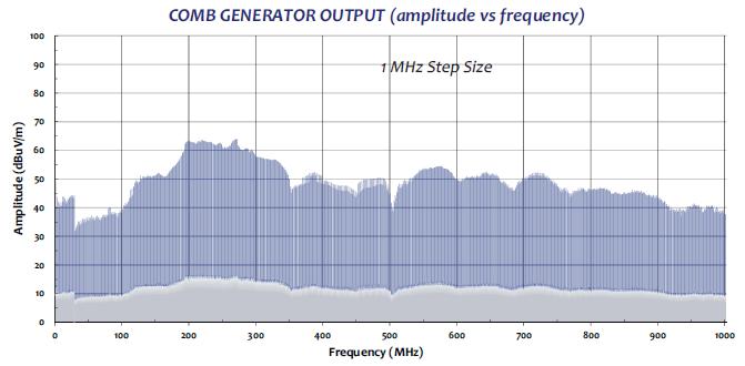 Comb Generator CGO-515 radiaded test data graph1