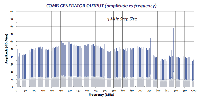 Comb Generator CGO-515 radiaded test data graph2