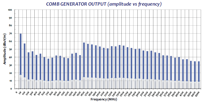 Comb Generator CGO-520 radiaded test data graph1