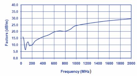 Combilog Antenna AC-220 Typical antenna factors