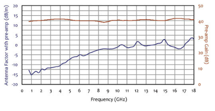 Horn Antenna AHA-118 Typical antenna factors and preamp gain