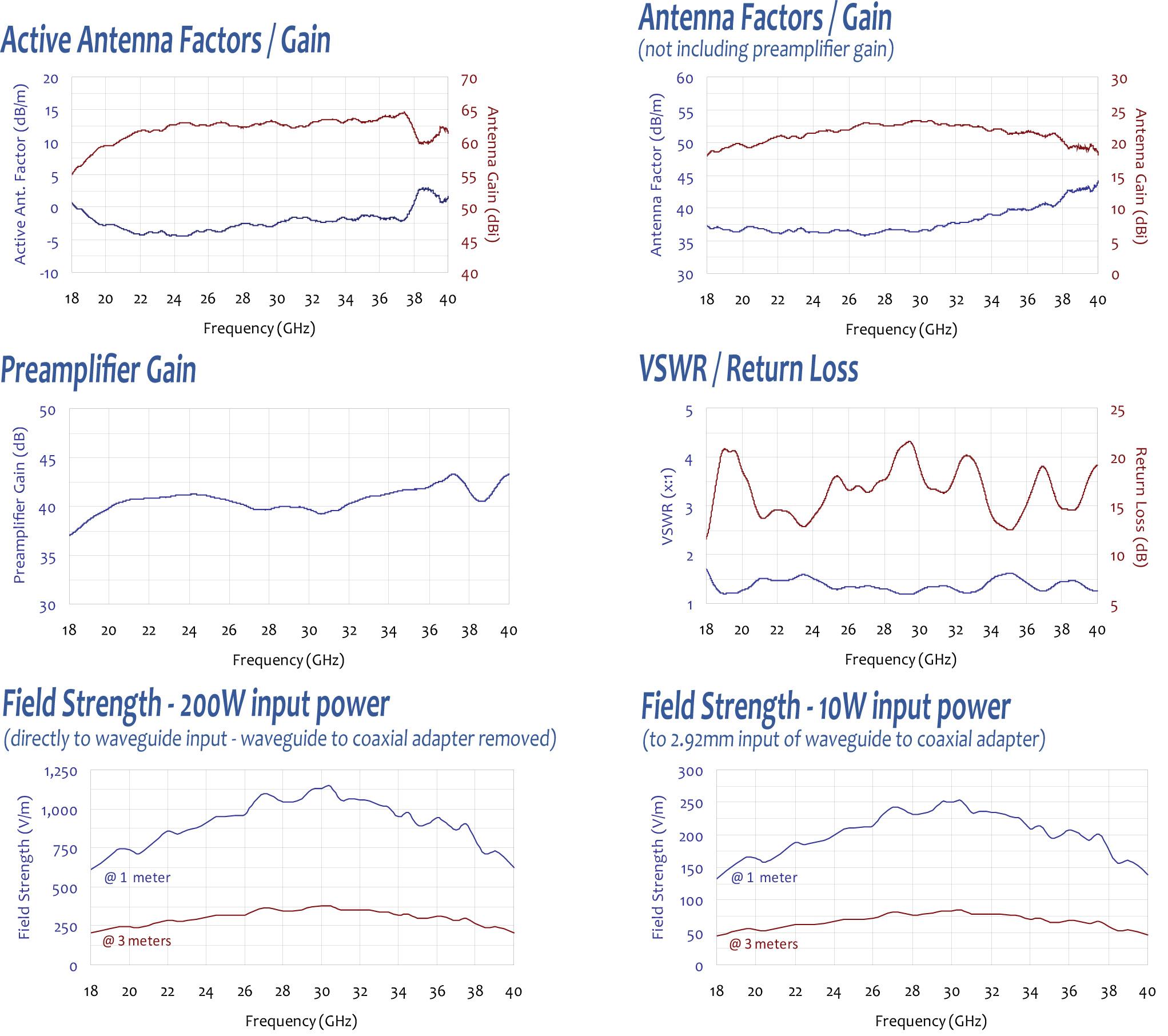 Com-Power Active Horn Antenna AHA-840 - Antenna Factors