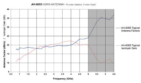 Horn Antenna AH-8055 Typical antenna factors