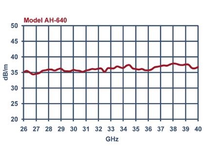 Horn Antenna AH-640 Typical antenna factors