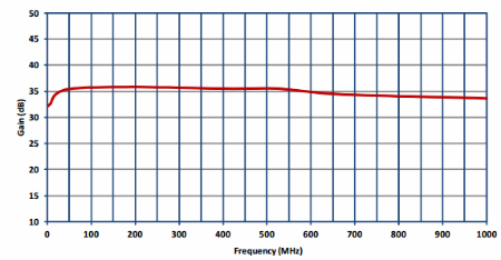 Preamplifier PAM-103 Typical Gain