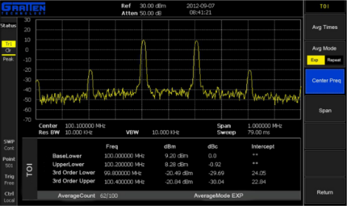 Advanced Measurement Features GA40XX series figure 6