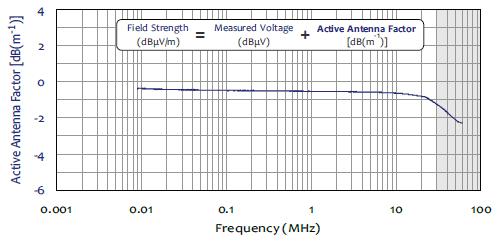 Active Antenna Factor AM-741 Active Monopole Antenna