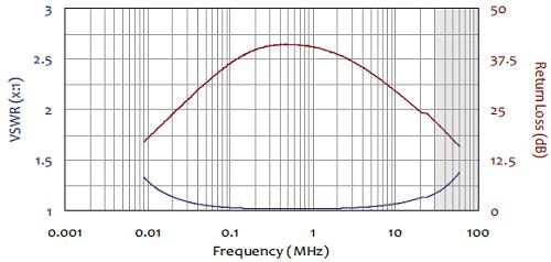 VSWR Graph - AM-741 Active Monopole Antenna