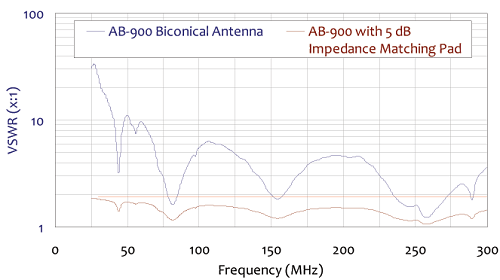 VSWR Graph Biconical Antenna AB-900