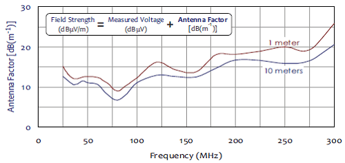 Antenna Factors for ABF-900 Biconical Dipole Antenna