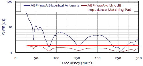 VSWR Graph for ABF-900 Biconical Dipole Antenna