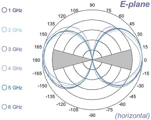 ABM-6000 E-Plane antenna pattern (Horizontal)