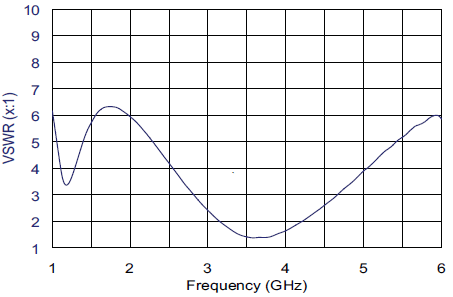 VSWR Graph for ABM-6000 Microwave Biconical antenna