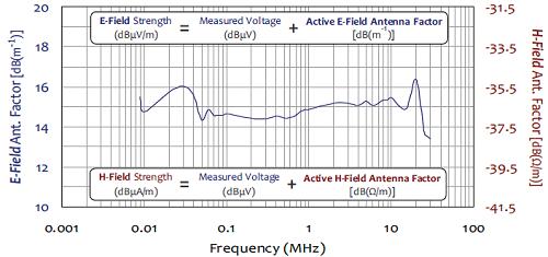 Antenna factors of AL-130 Active Loop Antenna