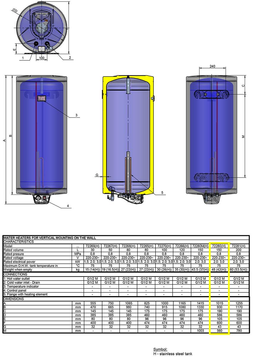 elektrische boiler, 150 liter