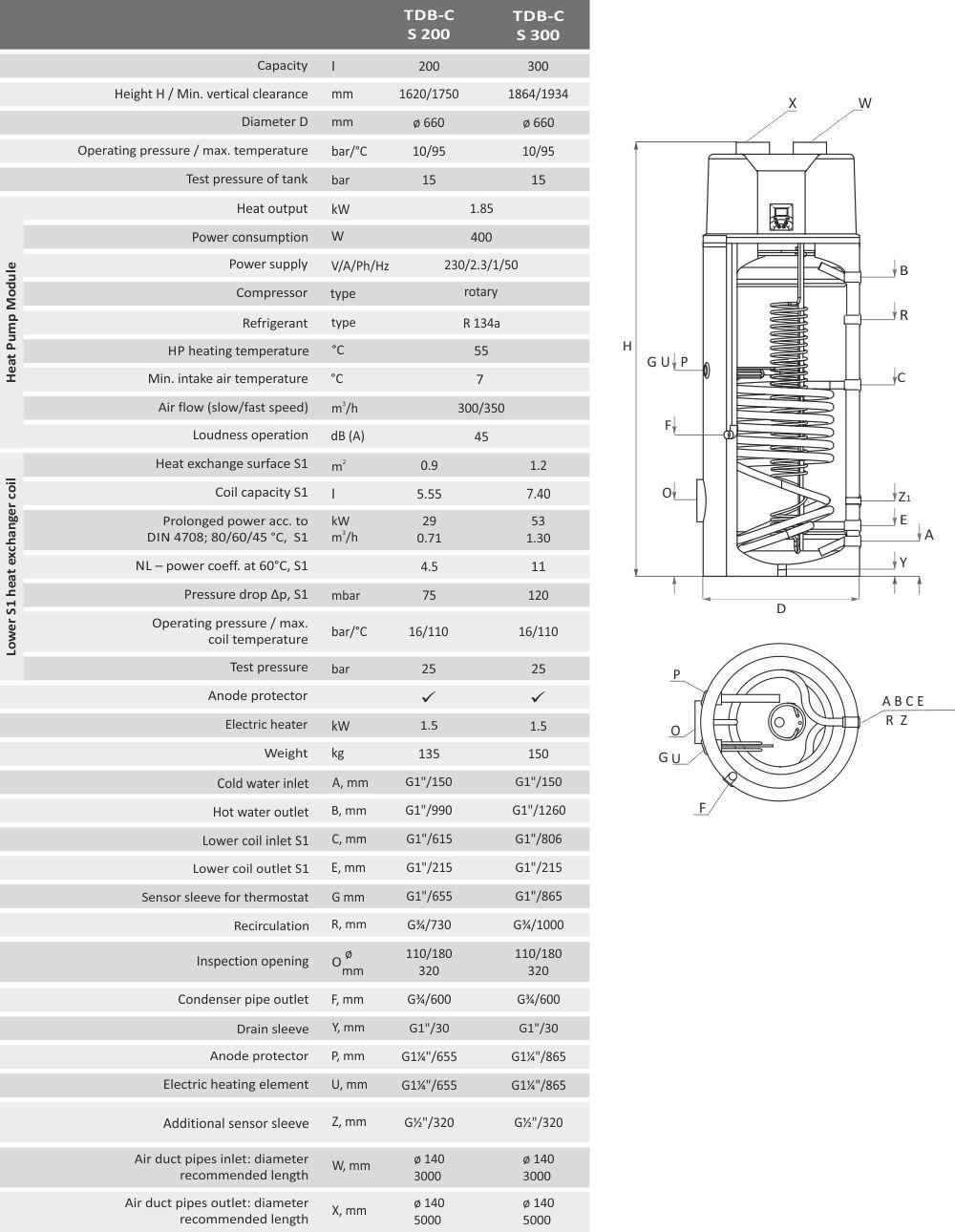 ventilatie warmtepompboiler specs