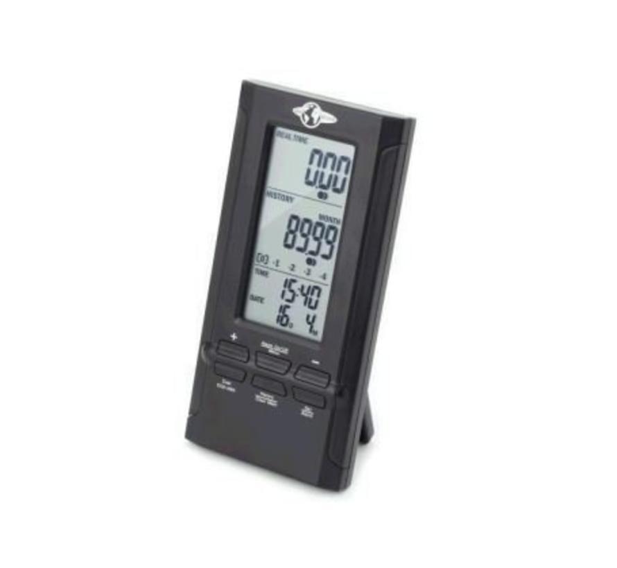 Totaal energiemeter