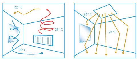 Hoe werkt infraroodstraling - infrarood verwarming