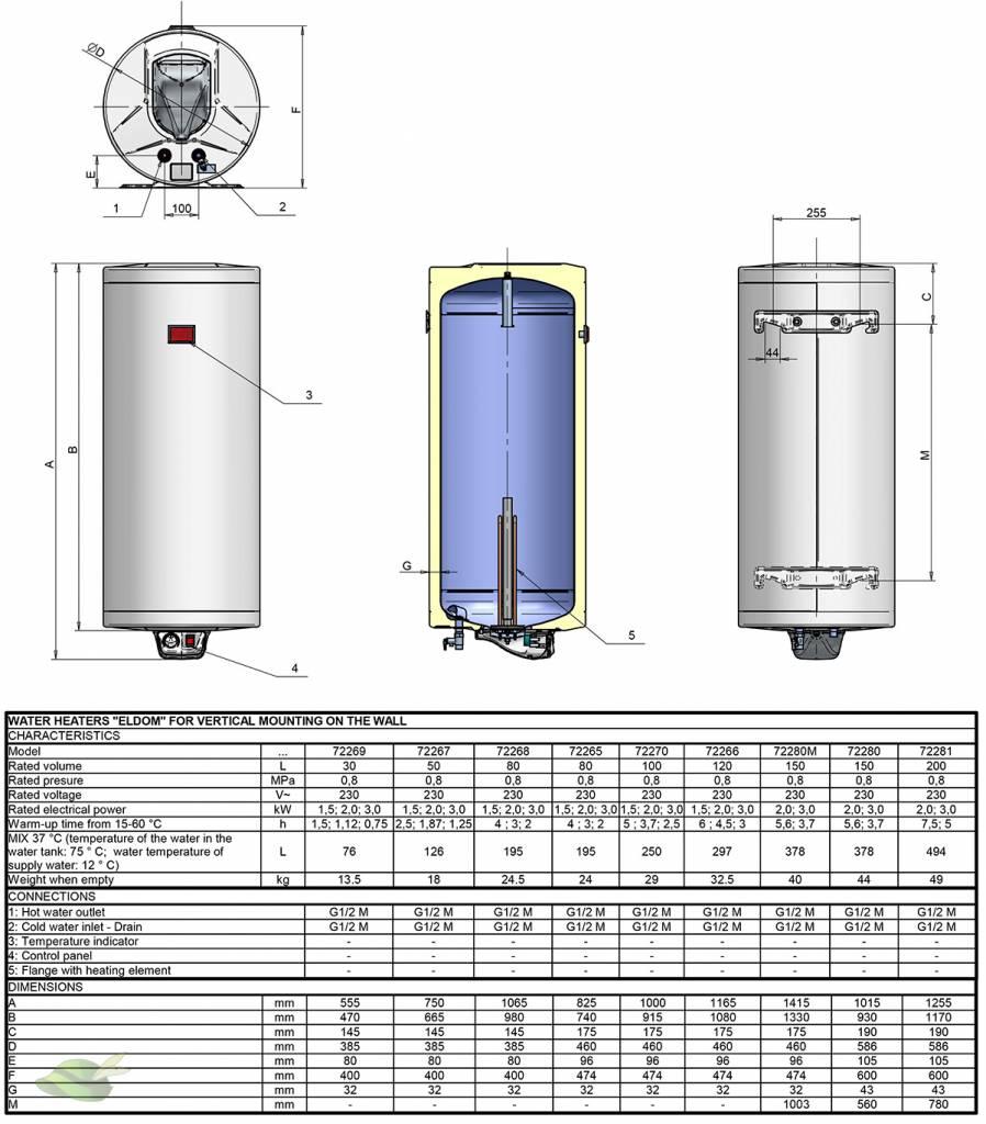 Verbruik elektrische boiler 80 liter