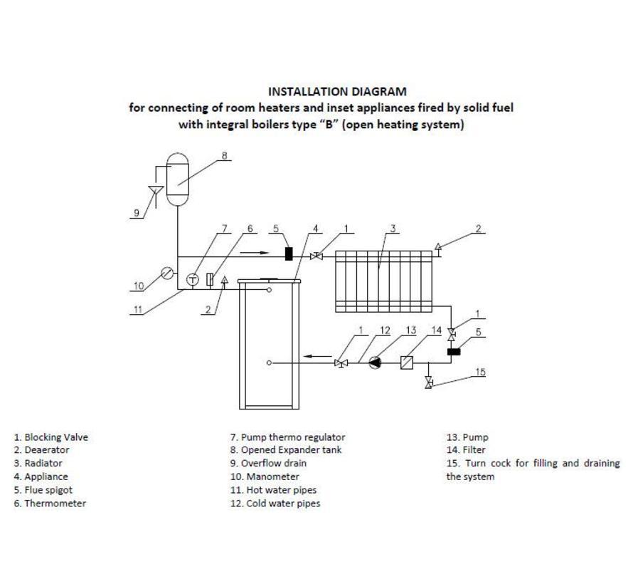 Concord KX, vrijstaande cv houtkachel 14 kW