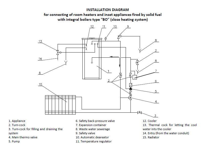 Cv-houtkachel met gesloten systeem