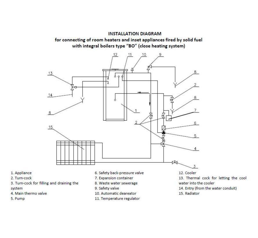 Komfort 21 KXLBO, vrijstaande cv houtkachel 10 kW (gesloten druk systeem)