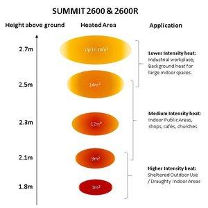 Herschel Summit 2600 - De grote ruimte verwarmer