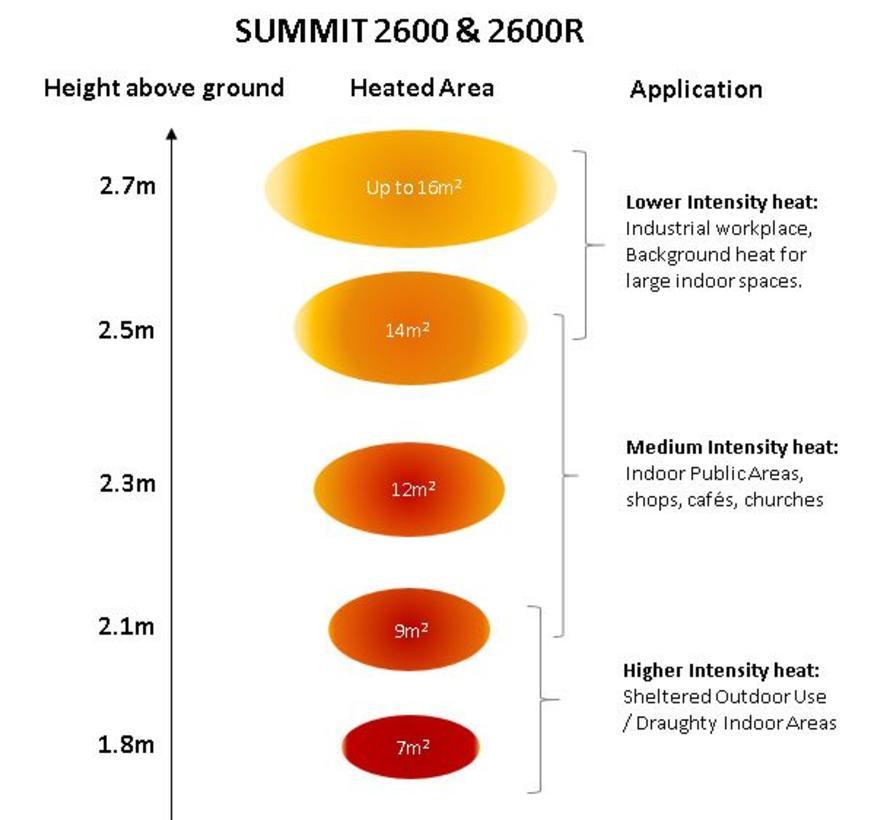 Summit 2600 - De grote ruimte verwarmer