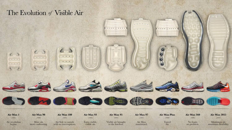 Hoe ziet de Air van Air Max schoenen eruit?