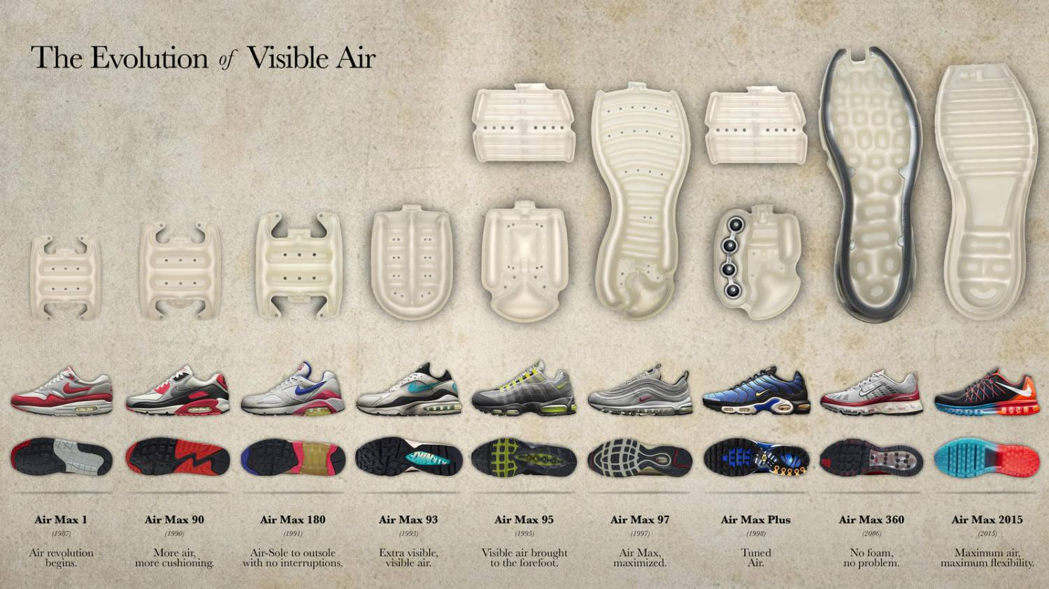 How does the Air of Air Max shoes look like?