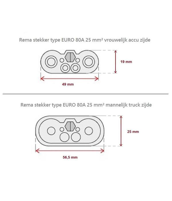 Euro 80 A 25 mm² vrouwelijk / female stekker