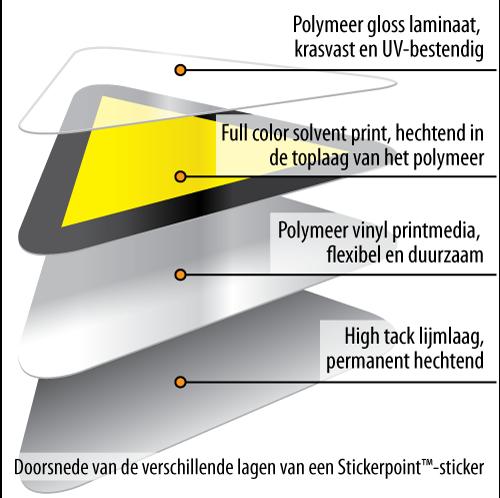 Stickerpoint sticker in lagen