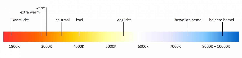 Afbeeldingsresultaat voor kleurcodes in kelvin