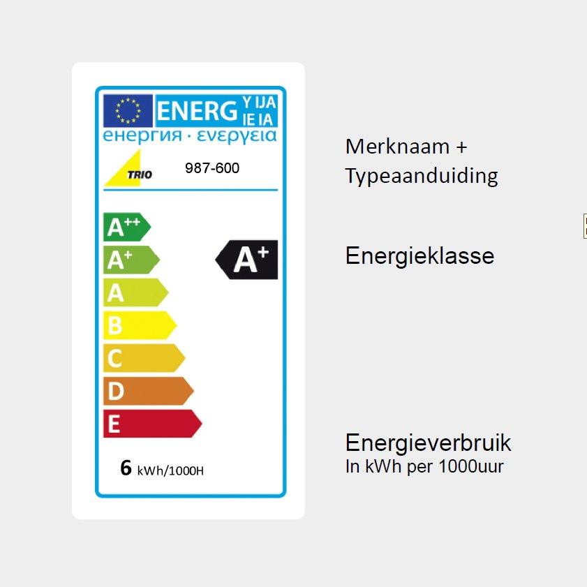 Energielabel op lampen