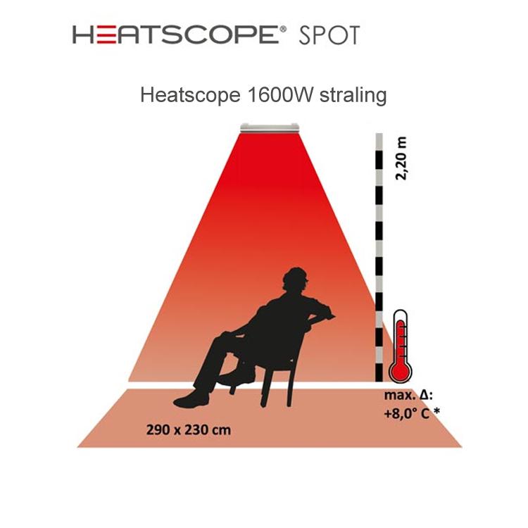 Stralingswarmte heatscope spot
