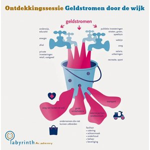 In company: Praktijktraining 'Geldstromen door de Wijk'