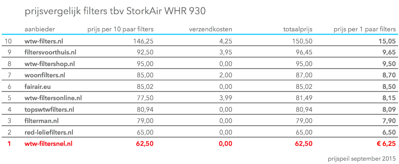 Prijs Vergelijk WHR 930 Filters