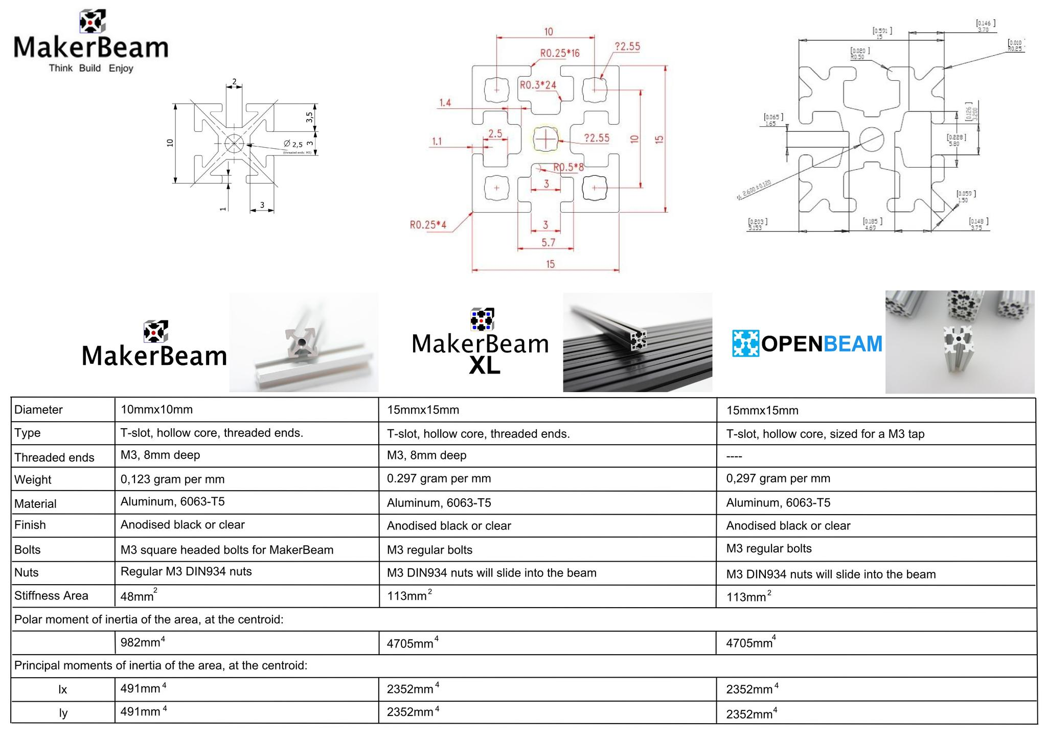 Overview specifications MakerBeam, MakerBeamXL, OpenBeam