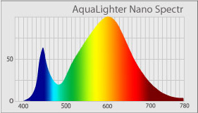 Aqualighter Spectrum