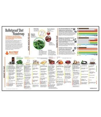 Bulletproof Diät-Poster