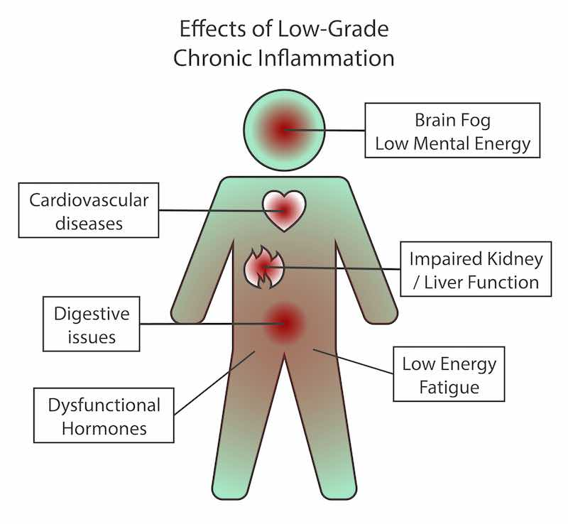 Effects of low grade inflammation