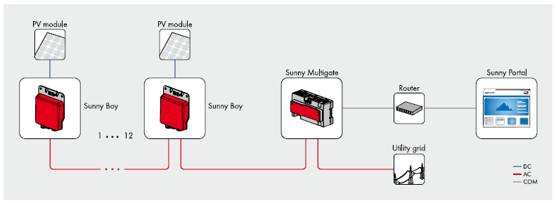 sma micro omvormer systeem sunny boy 240 sma multigate. Black Bedroom Furniture Sets. Home Design Ideas