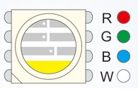 RGBW LEDStrips Chip