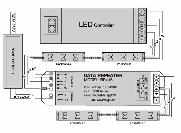 RGBW versterker datasheet